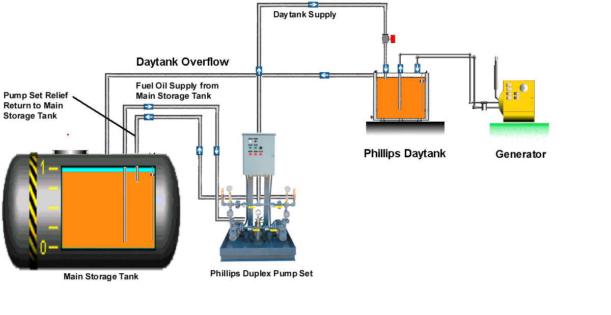 Phillips Pump Guide Specification For Generator Daytank